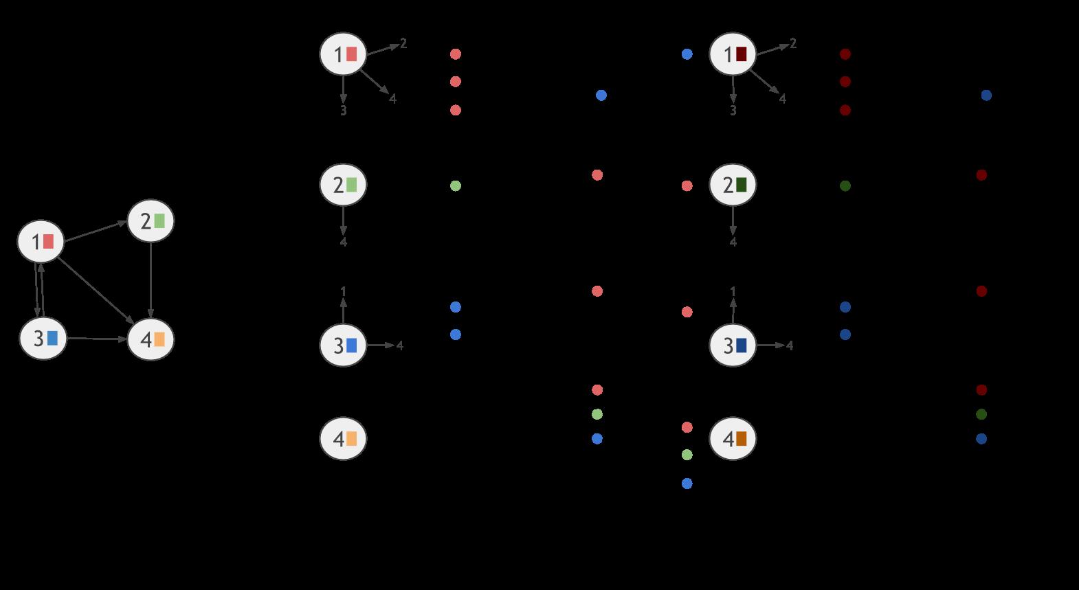 Apache Flink 15 Documentation Iterative Graph Processing Msg 3 Logic Diagram Vertex Centric Computational Model