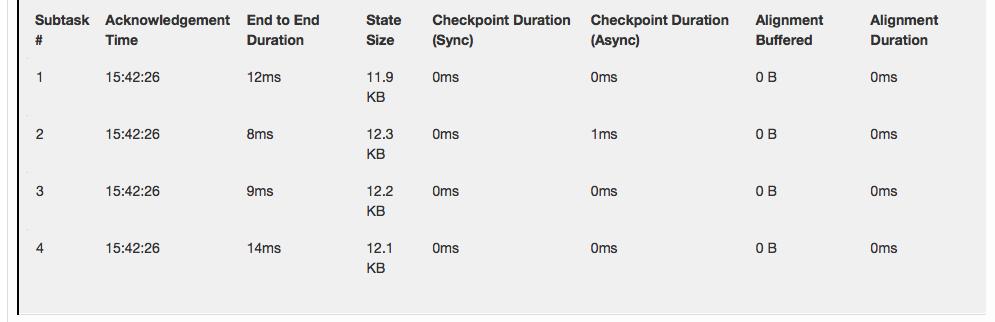 Apache Flink 1 8 Documentation: Monitoring Checkpointing